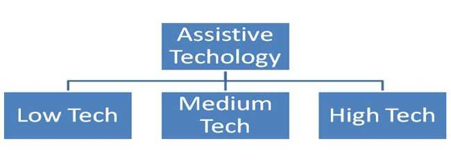 Continum of Assistive Devices and Technology